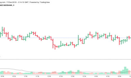 Nifty Bank Share Price Today
