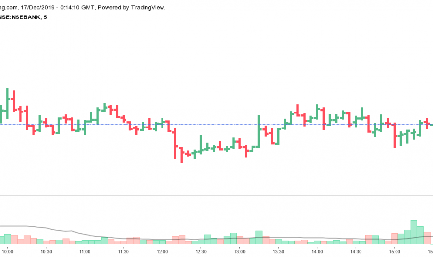 Bank Nifty Share Price 16 December 2019