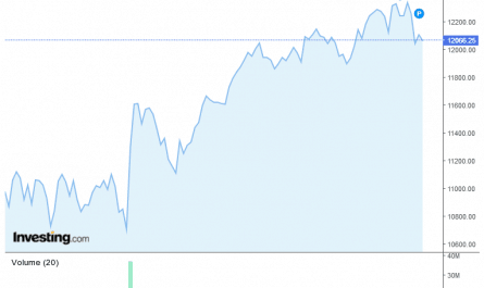 NIfty 50 Futures Live Chart