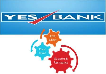 Yes Bank Live Chart Pivot Point Support Resistance